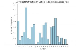 Caesar Box Letter frequency